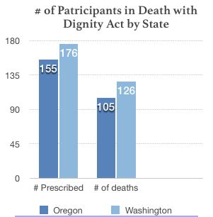 Physician assisted suicide thesis against